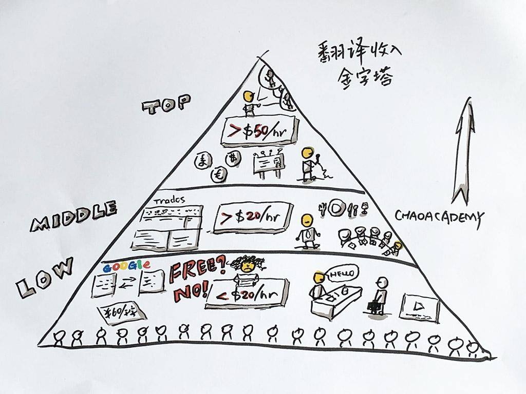 翻译收入金字塔